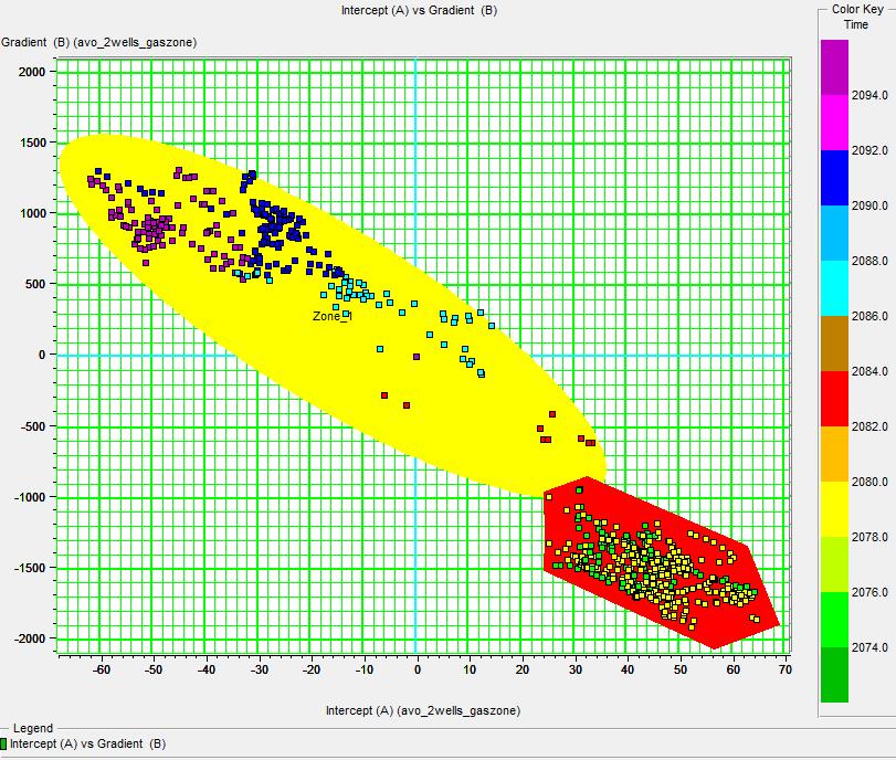 AVO classification using intercept versus gradient cross plot