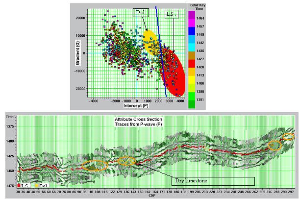 Limestone and Dolomite discrimination using AVO analysis