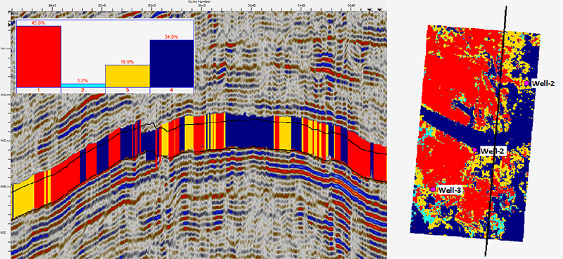 Channel detection using unsupervised Seismic facies clasification