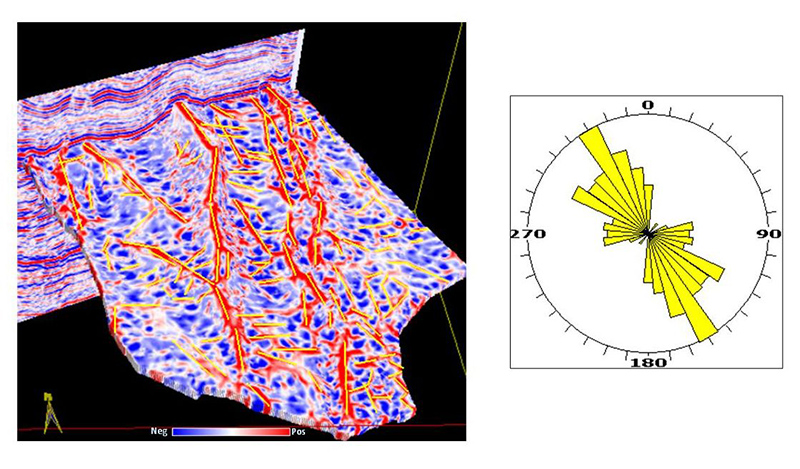 Fracture analysis using curvature seismic attribute
